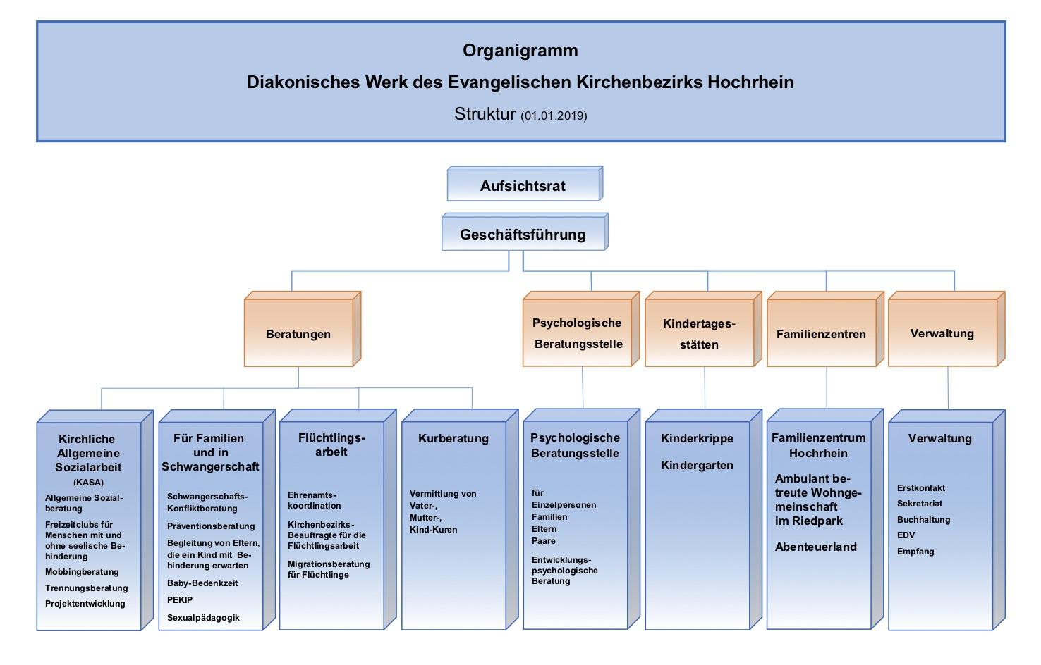 Organigramm DW Hochrhein